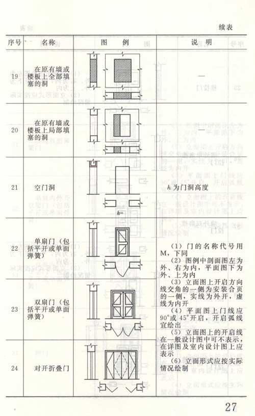 5钢结构表示方法 2.5.1常用型钢的标注方法 2.5.