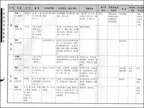 [观书记录]叶子《中国历代书法家图表》 - 书法与人工作坊 - 一字一故事·一笔一光阴